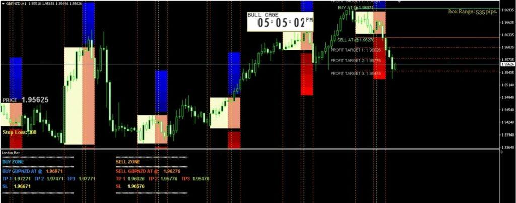 Algo Forex Breakout Indicator